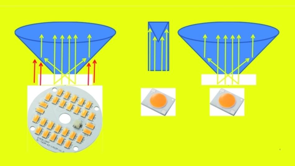 Bild 3. COBs sind wegen ihres geringen Durchmessers besser für den Einbau in Reflektoren bzw. optische Elemente geeignet als MCPCBs. (von links: mehrere LEDs montiert auf MCPCB in Reflektor, COB in Optik, COB in Reflektor).