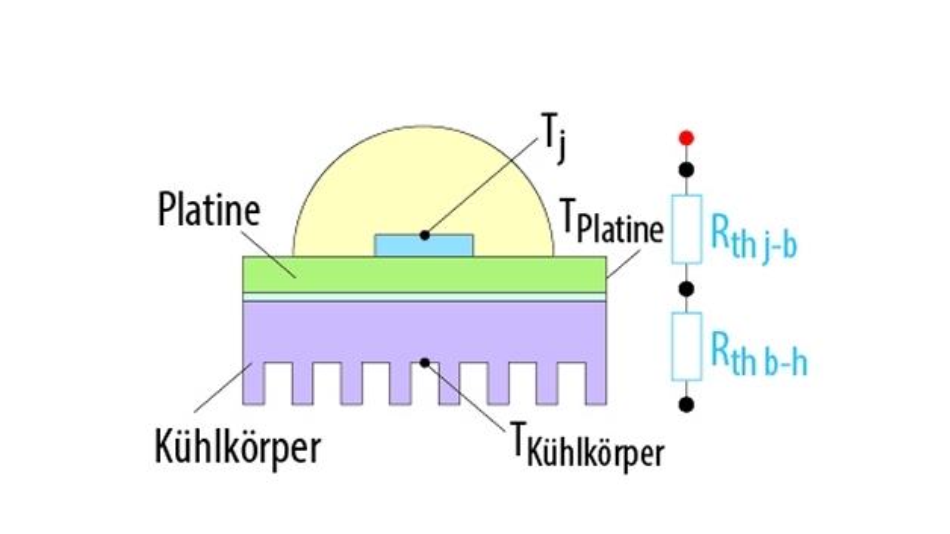 Bild 5. Bei einem COB wird die Keramikträgerplatte mit den einzelnen LED-Chips entbehrlich, entsprechend geringer ist der Wärmewiderstand dieser Anordnung.