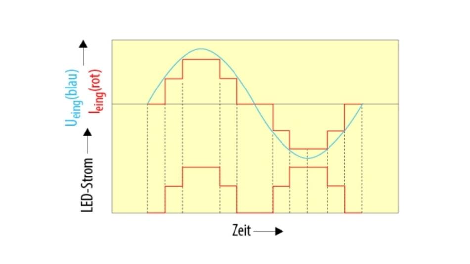 Bild 1. Spannungs- und Stromsignale.
