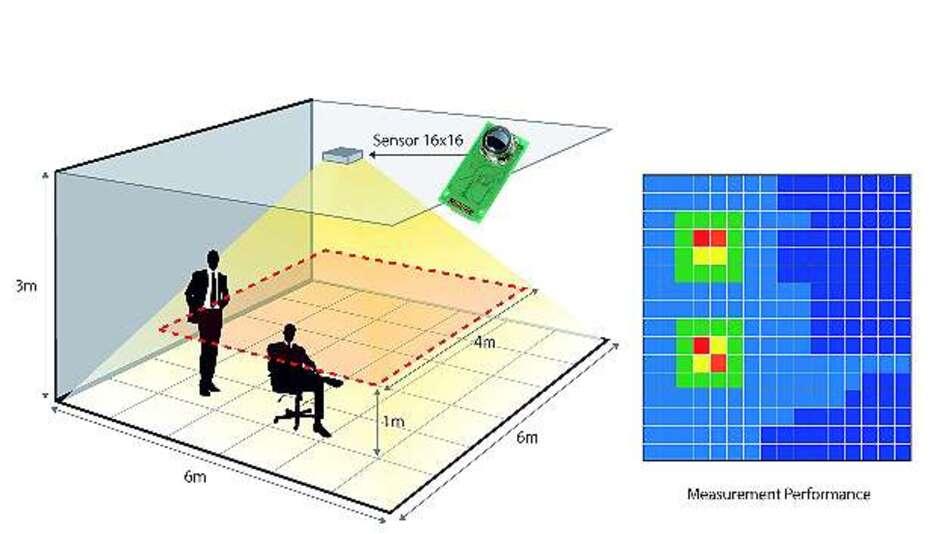 Bild 3: Der MEMS-IR-Sensor »D16T« von Omron mit 16x16 Detektoren kann überwachen, wo im Raum sich jemand aufhält