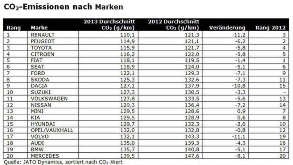 CO2-Emmisionen nach Marken.