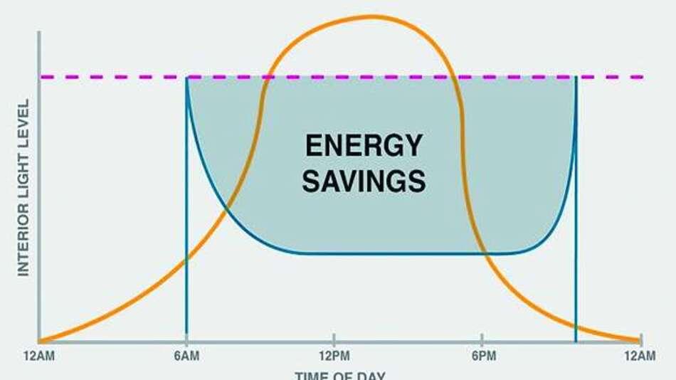 Bild 1: Mit einem tageslichtsensiblen Lichtsystem lässt sich erheblich Energie sparen