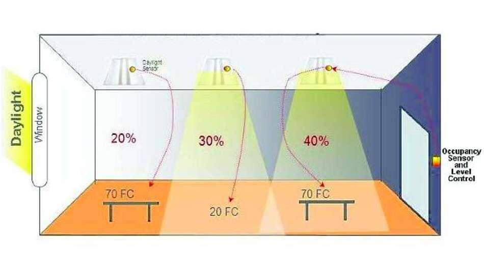 Bild 3: Bei einem tageslichtsensiblen Lichtsystem geben die Leuchten mehr Licht ab, je weiter sie vom Fenster entfernt sind