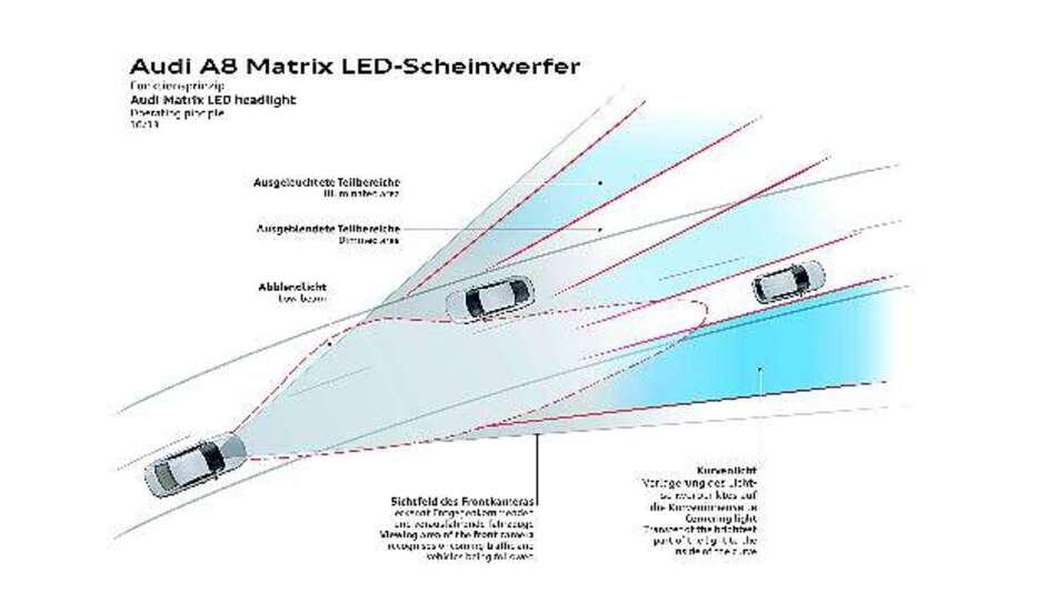 Bild 1: Funktionsprinzip des Matrix-LED-Scheinwerfers