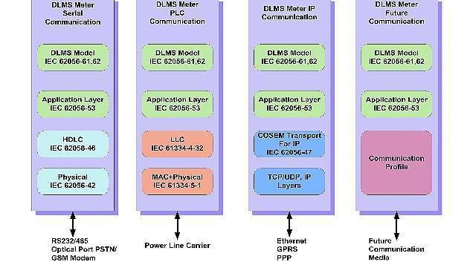 Bild 2: Mögliche DLMS-Kommunikationskanäle