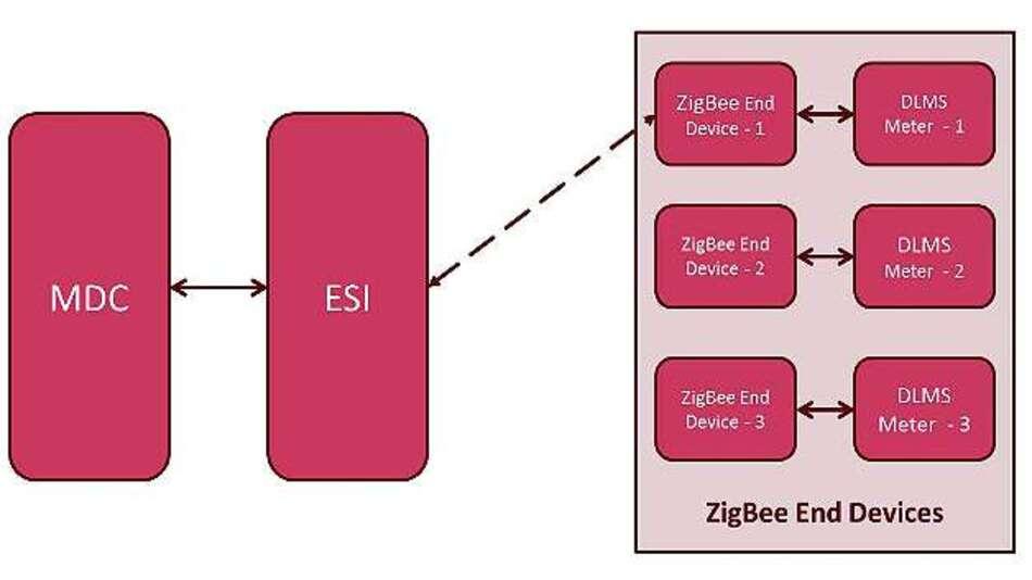 Bild 7: Beim Tunneling greift der Meter-Datenkonzentrator (MDC) über das Energy Service Interface (ESI) und ZigBee-Knoten auf die Zähler zu