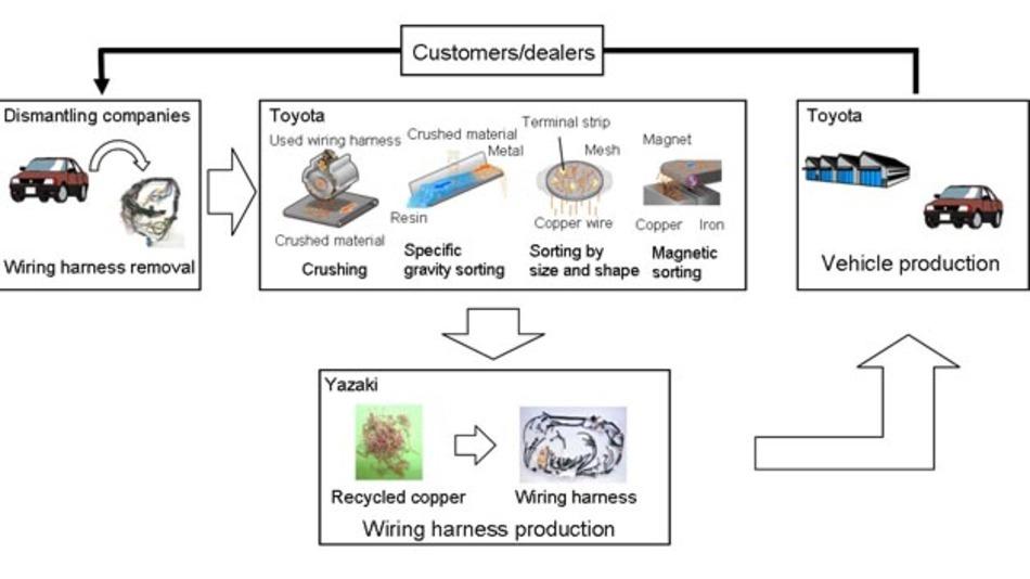 Toyota arbeitet an einer effizienten Methoder, mit sich sich das Kupfer aus Fahrzeugkabeln wiederverwerten lässt.