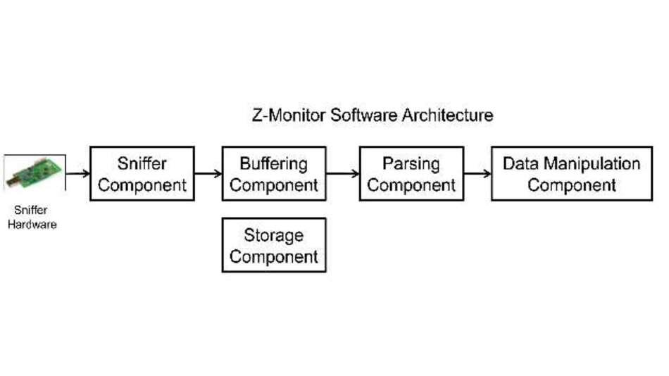 Bild 1: Blockdiagramm des »Z-Monitor-Tools«