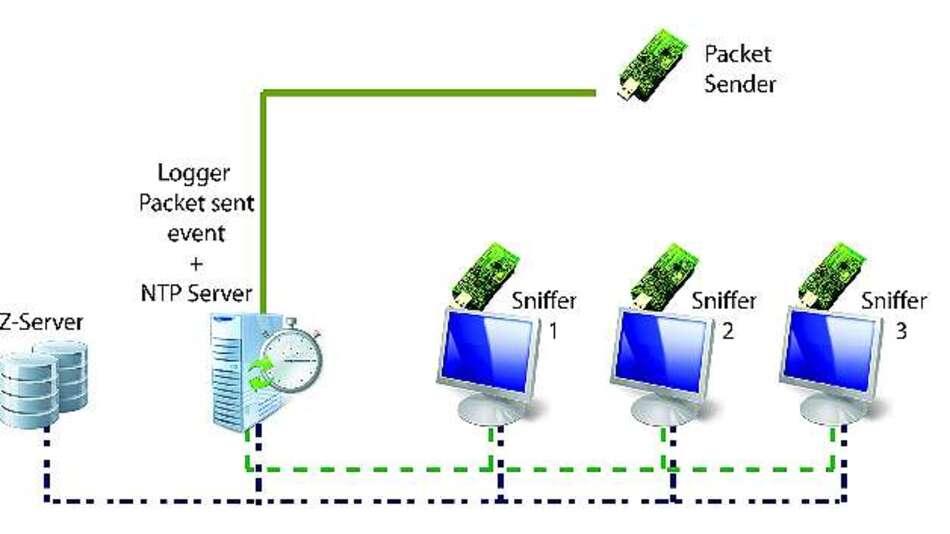 Bild 5a: Topologie für ein Experiment mit NTP-Synchronisation – mit dem NTP-Server im selben LAN