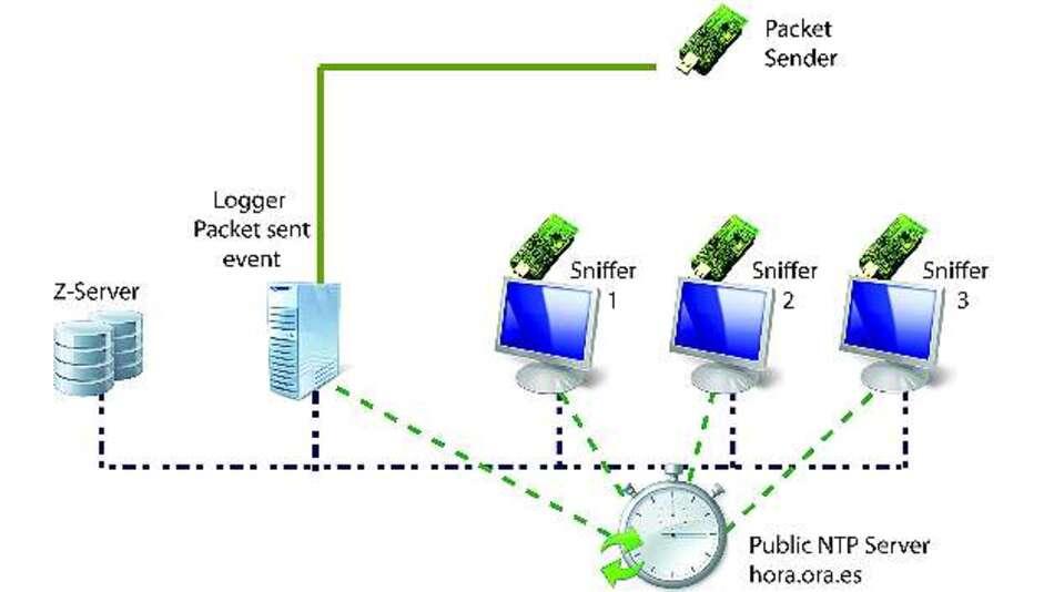 Bild 5b: Topologie für ein Experiment mit NTP-Synchronisation –  mit Internetanbindung des NTP-Servers