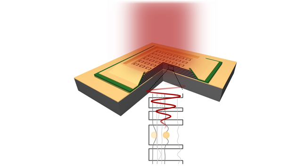 Schematische Darstellung des Metamaterial-Detektors. Durch das Metamaterial wird das einfallende Terahertz-Licht an die Übergänge im Halbleiter gekoppelt und in ein elektrisches Signal umgewandelt.