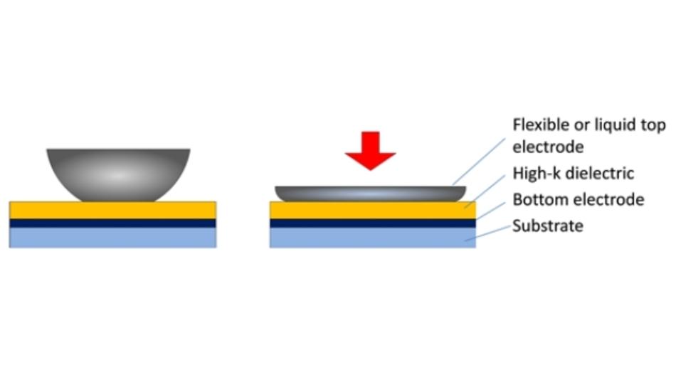 Durch mechanisch deformierbare Elektroden und ein Dielektrikum mit sehr hoher Dielektrizitätskonstante kann über ein kapazitives Harvester-Prinzip mechanische Energie in elektrische umgewandelt werden.