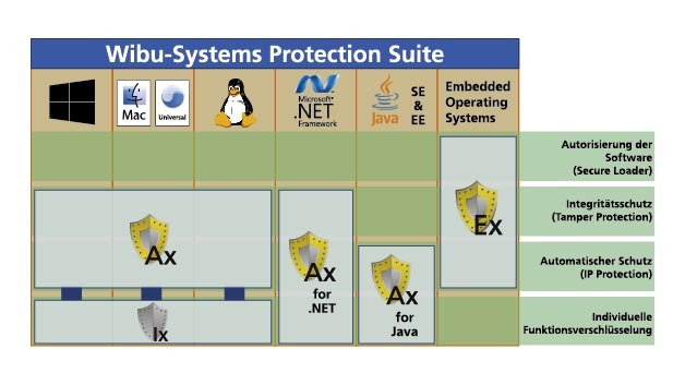 Die Wibu Protection Suite bündelt Wibus Software für das CodeMeter-System.