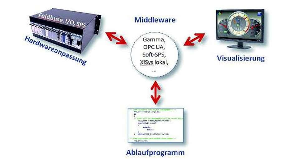 Bild 1: Entkoppelung der Visualisierung von der Maschinenlogik durch die Middleware