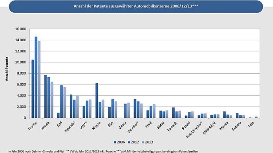 Toyota ist absoluter Spitzenreiter was Patentanmeldungen anbelangt.