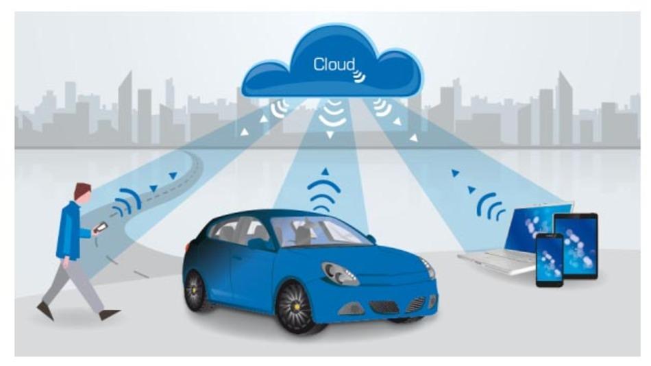 Telematikmodul für einen sicheren Datenaustausch zwischen Fahrzeug, Cloud und Smartphone.