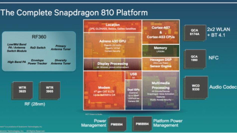 Blockdiagramm der neuen 64-bit-Snapdragon-Socs 808 und 810.