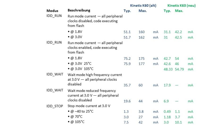 Vergleich Leistungsaufnahme Kinetis-K60 (alt) und Kinetis-K63 (neu) lt. Datenblättern - Teil 1