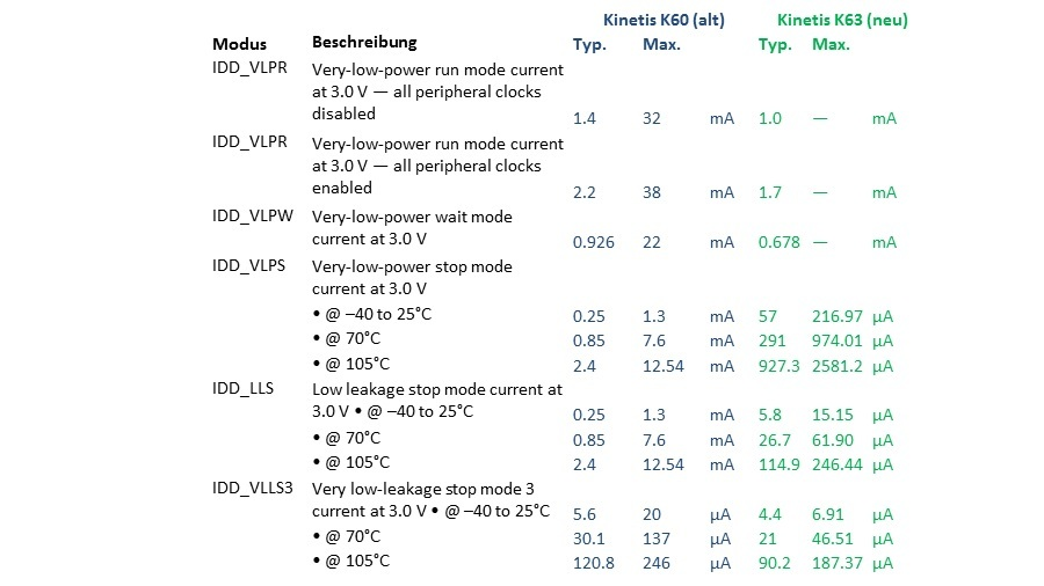 Vergleich Leistungsaufnahme Kinetis-K60 (alt) und Kinetis-K63 (neu) lt. Datenblättern - Teil 2
