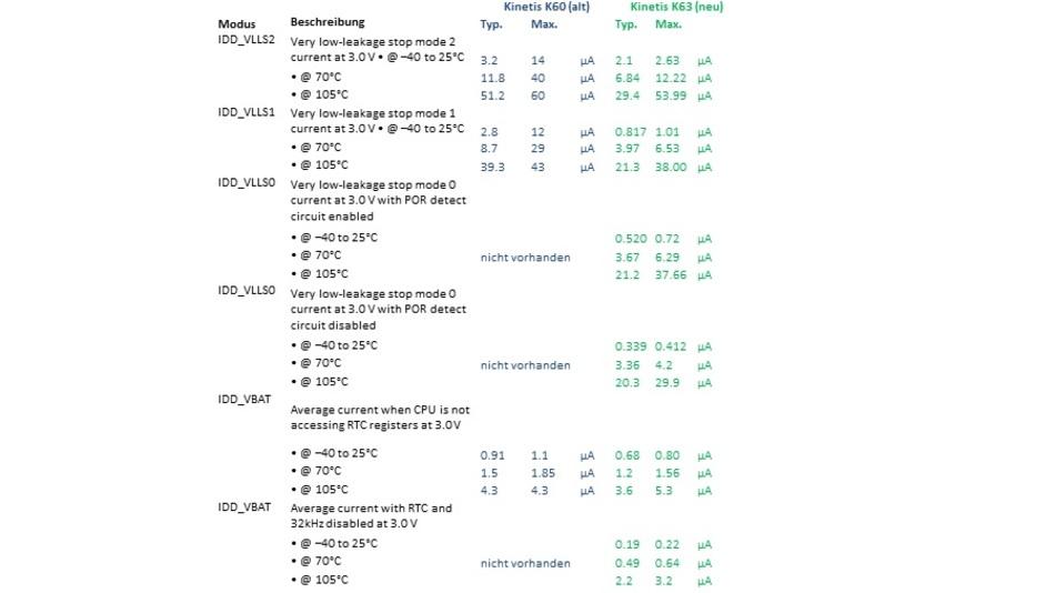 Vergleich Leistungsaufnahme Kinetis-K60 (alt) und Kinetis-K63 (neu) lt. Datenblättern - Teil 3