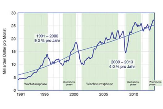 Halbleitermarkt: Reife Industrie