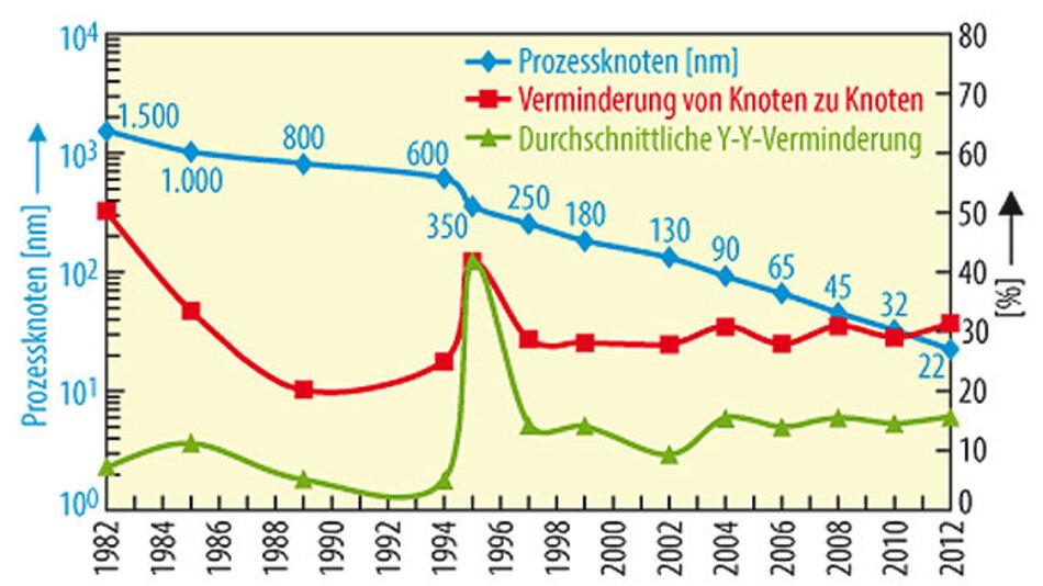 Bild1. In drei Jahrzehnten entwickelten sich die technischen Fertigungsmöglichkeiten für digitale Schaltkreise von 1,5 μm herab auf 22 nm.
