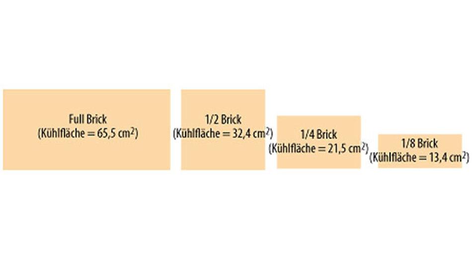 Bild 3. Verschiedene Brick-Wandler bieten kleinere Basisplatten und mit jeder neuen Generation auch höhere Leistungsdichten. Allerdings stößt man mit der Miniaturisierung auch an die Grenzen einer einseitigen Wärmeableitung.