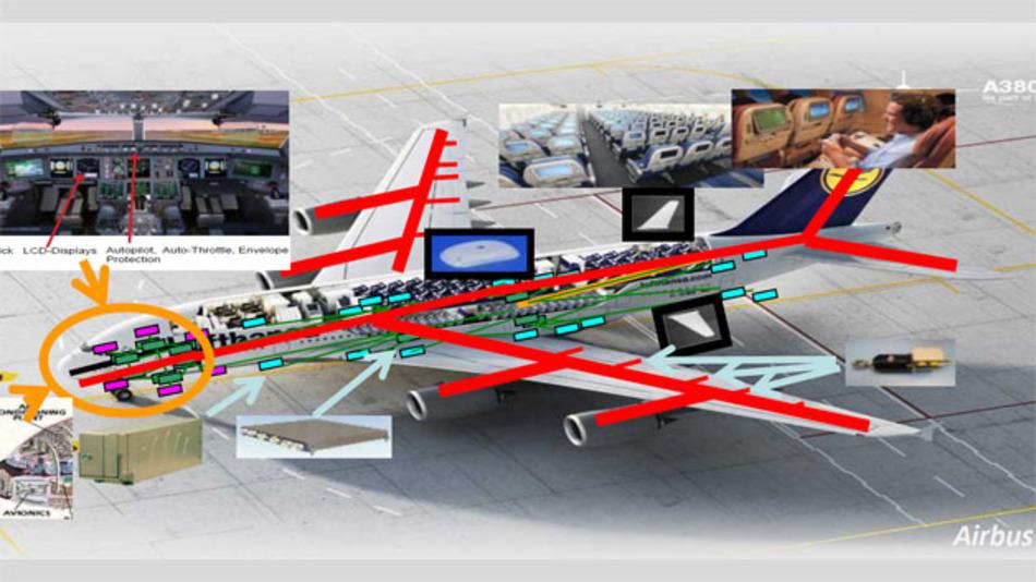 Luft- und Raumfahrt mit der damit verbundenen Elektronik und Software zählen zu den enorm wichtigen Anwendungen moderner Halbleiter. (Quelle: Airbus)