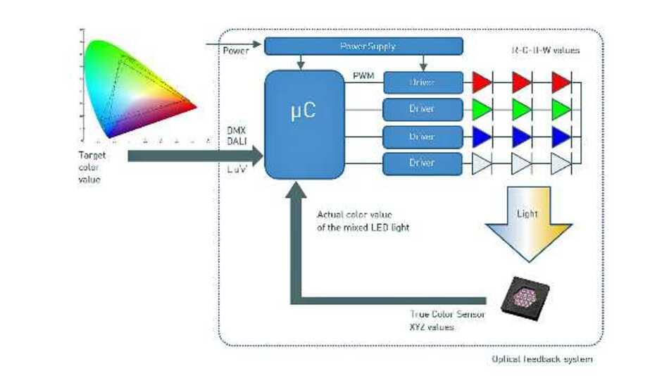 Konzept der RGBW-Farblichtregelung