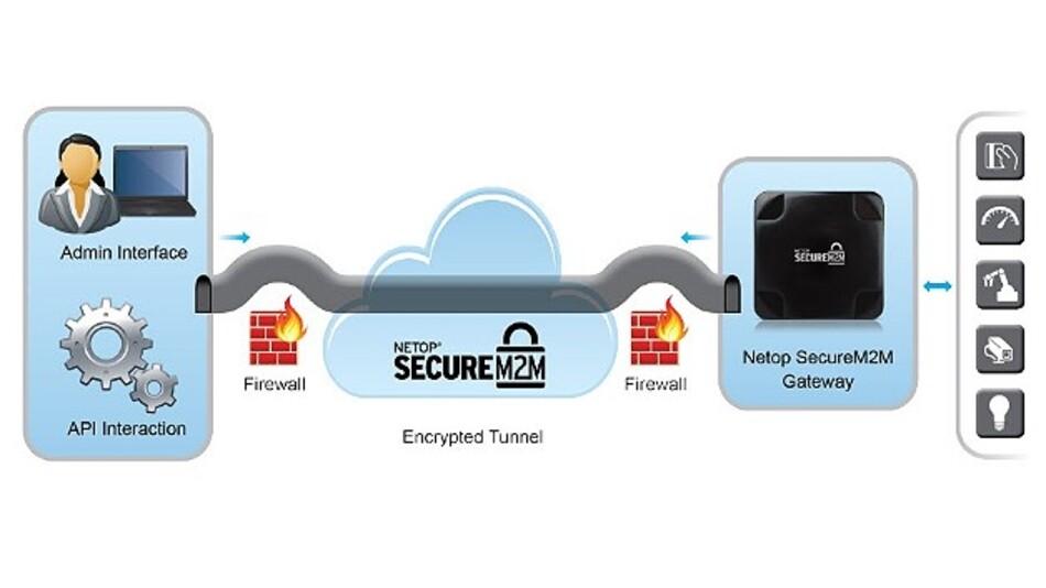 Ein sicherer Tunnel bildet die Basis der Fernzugriffslösung »Netop SecureM2M« von Netop.