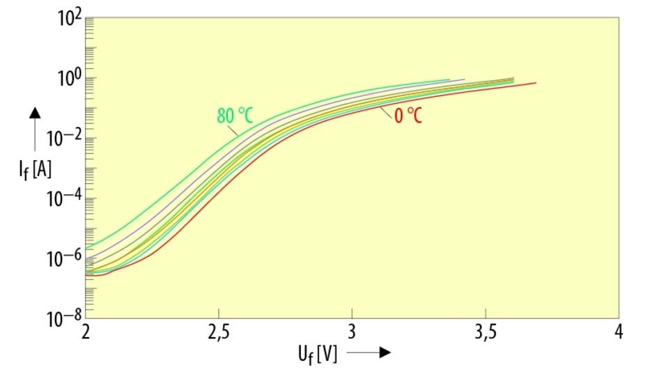 Bild 2. Temperatur- und Strom-Abhängigkeit der Vorwärtsspannung