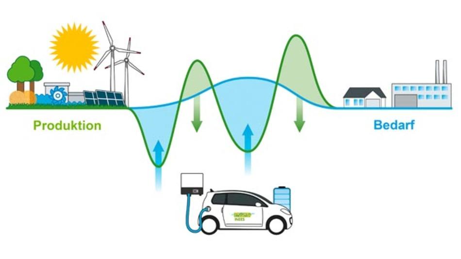 Volkswagen stellt 20 e-up! für einen einjährigen Flottenversuch im Projekt INEES zur Verfügung.