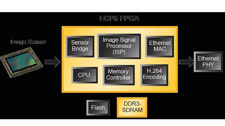 ECP5 in einer industriellen Video-Anwendung.