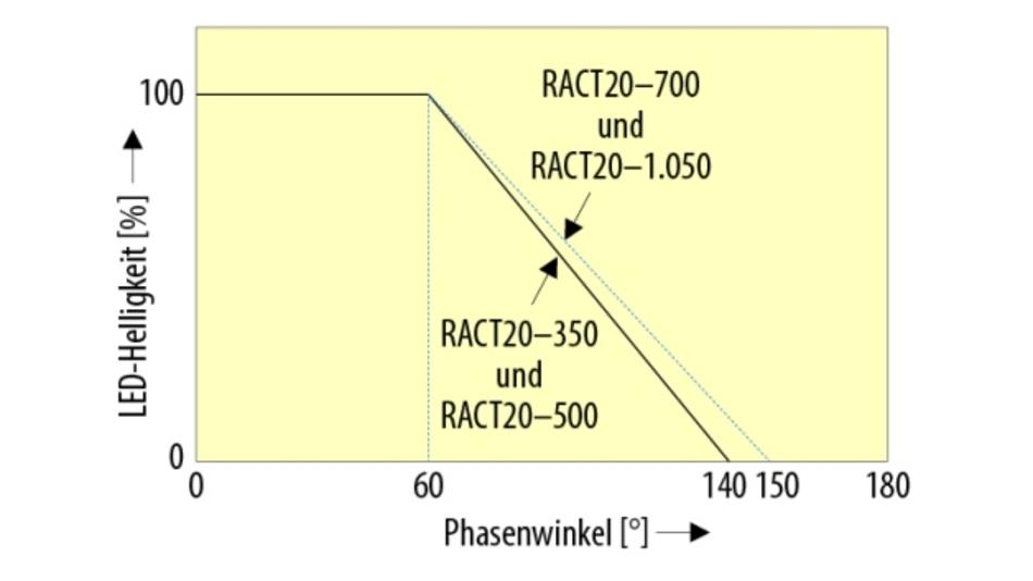 Bild 8. Dimmbereich eines LED-Treibers bezogen auf den Phasenwinkel.