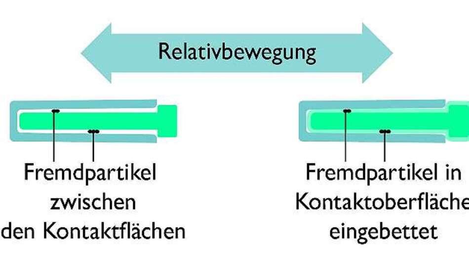 Bild 2: Während Fremdpartikel den Widerstand erhöhen (links), sorgen geeignete Oberflächensysteme für einen gleichbleibenden Kontaktwiderstand (rechts)