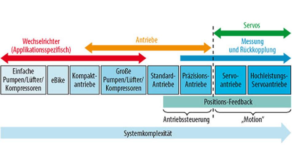 Bild 1. Spektrum industrieller Antriebstechnik.