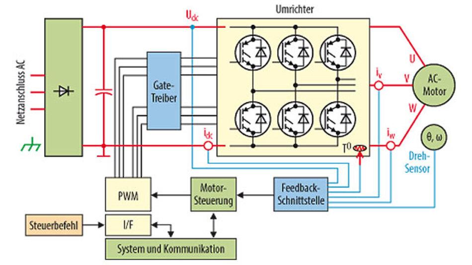Bild 2. Allgemeine Motorsteuerungssignalkette.