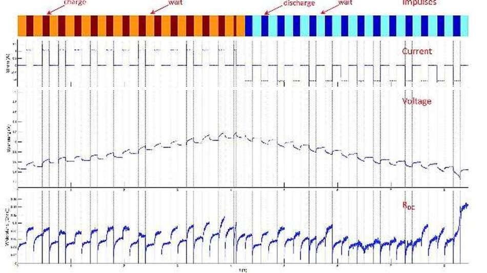 Bild 2: Bei der dynamischen Zellencharakterisierung wechseln sich Lade- bzw. Entladepulse mit Pausenzeiten ab