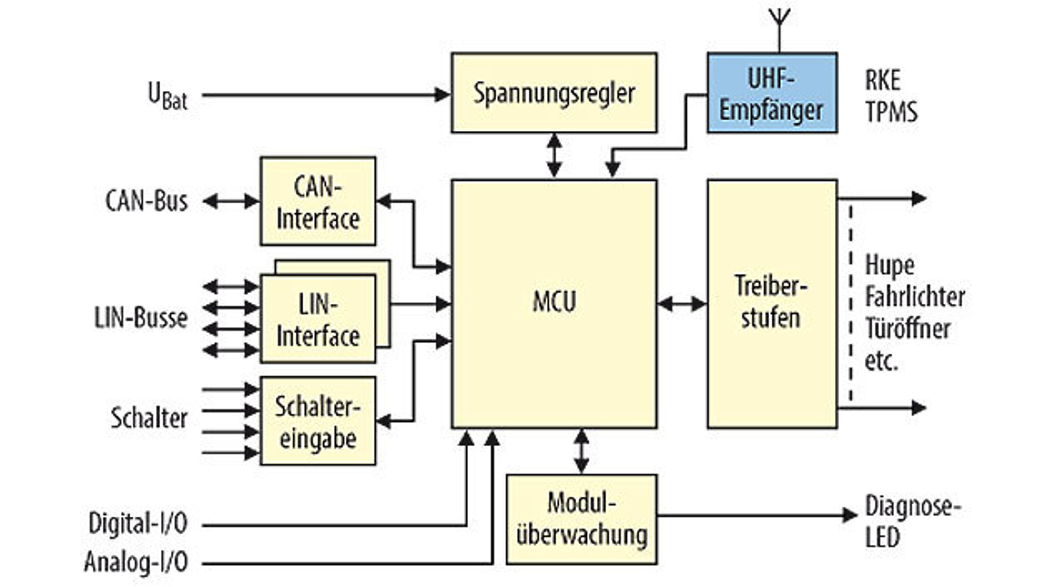 Bild 1. BCM mit integriertem UHF-Empfänger für Funkschlüssel (RKE)- und Reifendrucksensor (TPMS)-Signale.