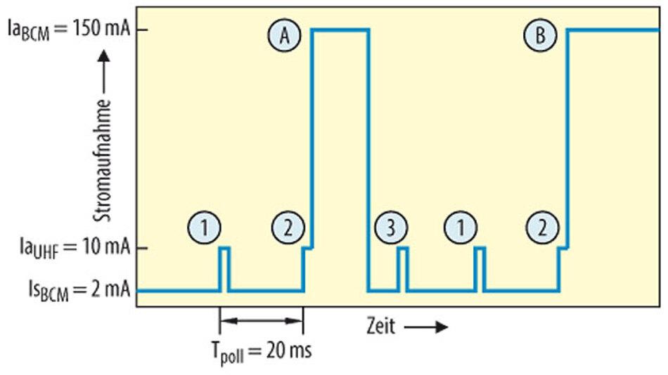 Bild 2. Stromaufnahme mit Standard-UHF-Empfänger bei Verwendung des BCM-MCU zur Datenverarbeitung