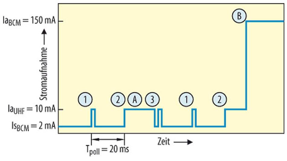 Bild 3. Stromaufnahme bei Daten-Vorverarbeitung durch den Smart-UHF-Receiver.