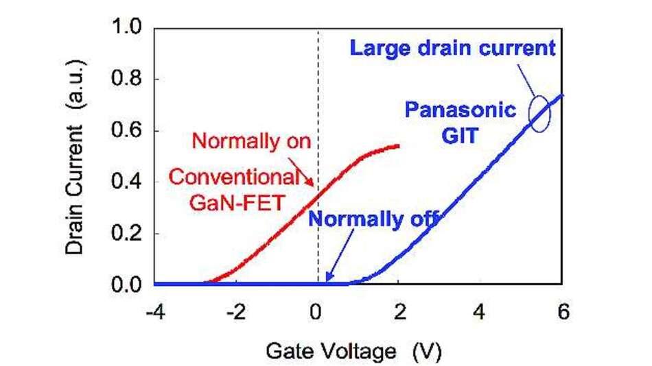 Bild 1: Übertragungskennlinie eines selbstsperrenden, GaN-basierenden Gate-Injected-Transistor (GIT) sowie eines konventionellen selbstleitenden GaN-Schalttransistors.