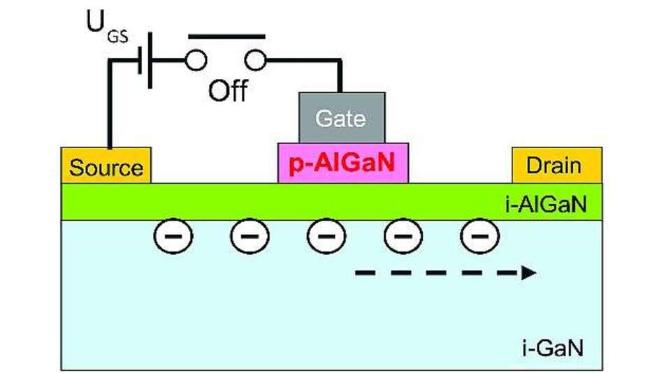Bild 5: Liegt keine Gate-Source-Spannung UGS an, werden die Elektronen im Kanal in der AlGaN/GaN-Schnittstellenschicht ausgeräumt