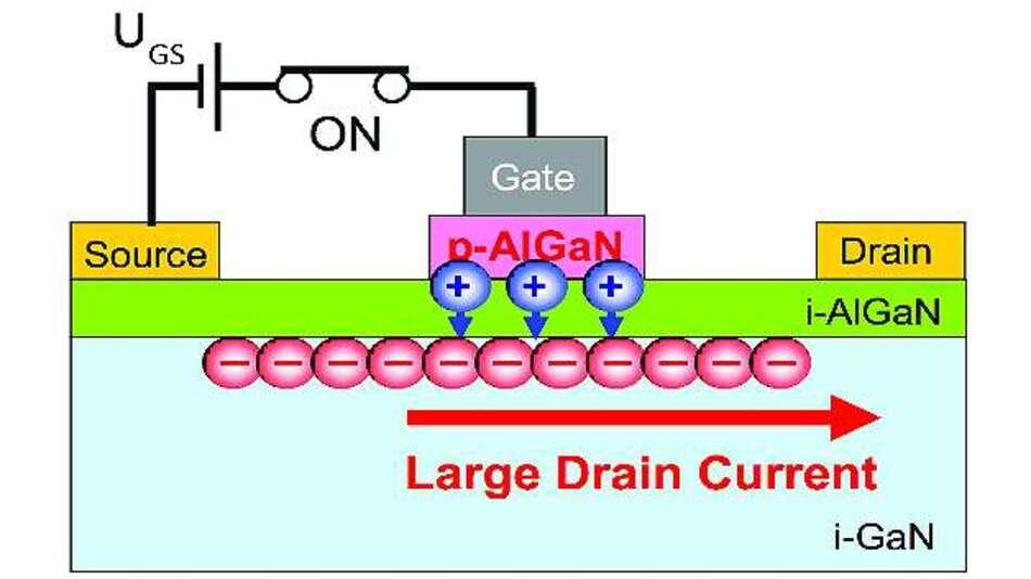 Bild 6: Liegt eine Gate-Source-Spannung an, die größer ist als die Schwellenspannung, wird die Leitfähigkeit des Transistorkanals moduliert