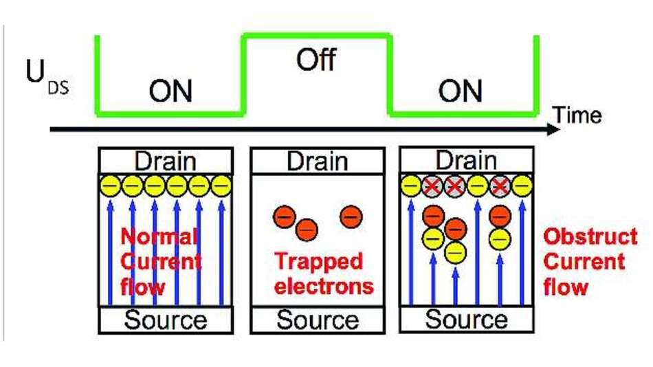 Bild 7: Beim Ein- und Ausschalten werden Elektronen »eingefangen«, was zum Current-Collapse führt