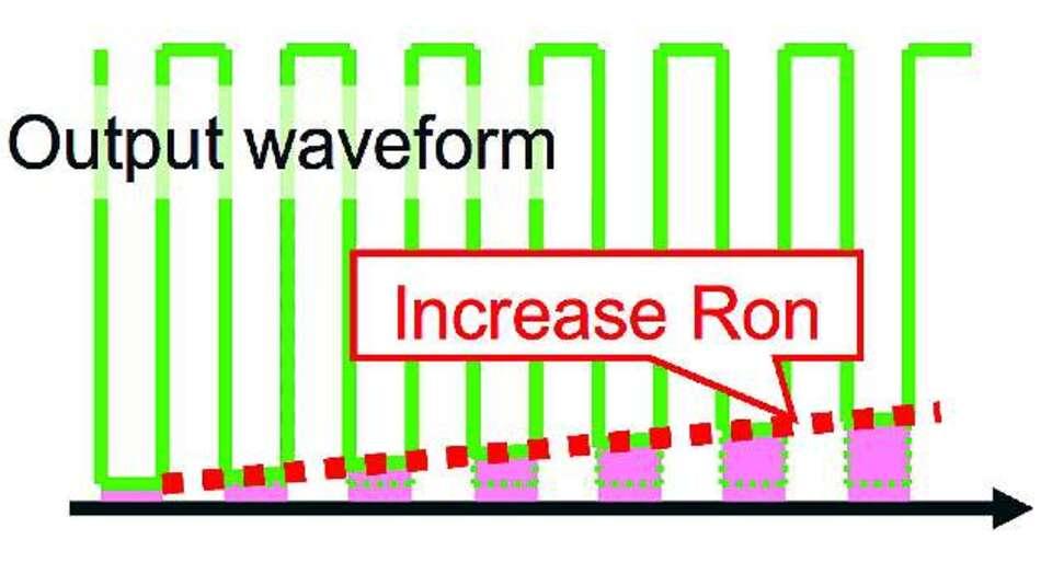 Bild 8: Bei herkömmlichen GaN-Transistoren steigt der Einschaltwiderstand RDS(on) durch den Current-Collapse