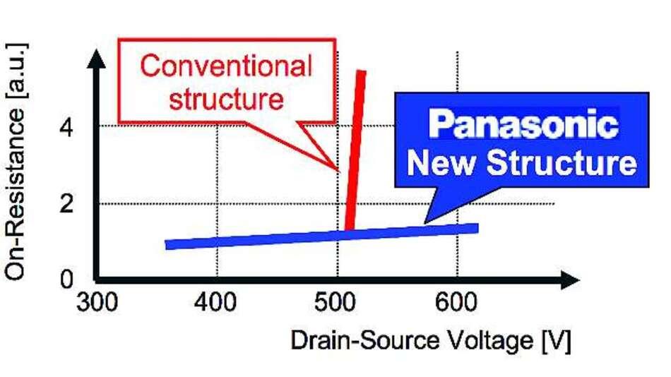 Bild 9: Während bei herkömmlichen GaN-Transistoren der RDS(on) deutlich steigt (rote Kurve) bleibt er bei der GIT-Struktur ziemlich konstant (blaue Kurve)