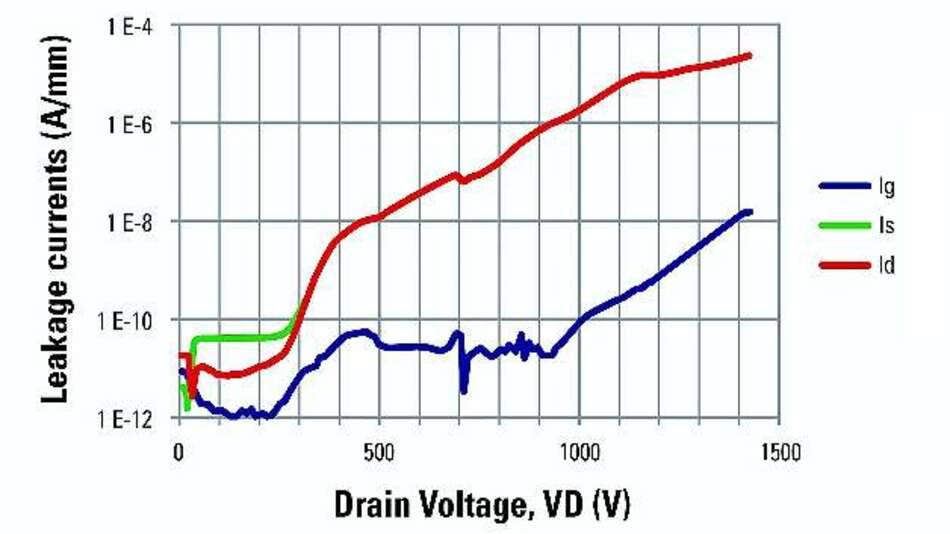 Bild 3: Leckströme bei Raumtemperatur an drei Anschlüssen (Gate Ig, Drain Id, Source Is) für den Baustein aus Bild 2 als Funktion von Drain-Spannung bei potenzialfreiem Substrat