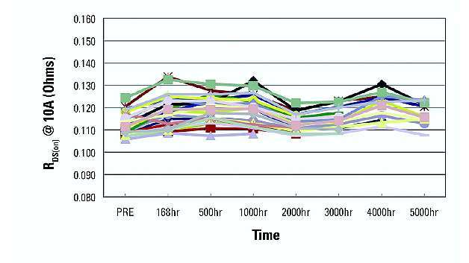 Bild 4: Veränderung des Durchlasswiderstands RDS(on) über die Zeit bei +150 °C für eine repräsentative Grundgesamtheit von GaN-on-Si-basierten 600-V-Kaskodenbausteinen (Drain-Spannung von 48 V, Gate-Spannung 0 V)