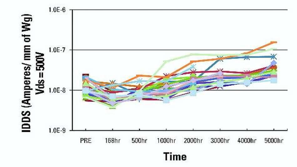 Bild 5: Veränderung des Source-Drain-Leckstroms IDSS über die Zeit bei +150 °C für eine repräsentative Grundgesamtheit von GaN-on-Si-basierten Kaskodenbausteinen (Drain-Spannung von 500 V, Gate-Spannung 0 V)